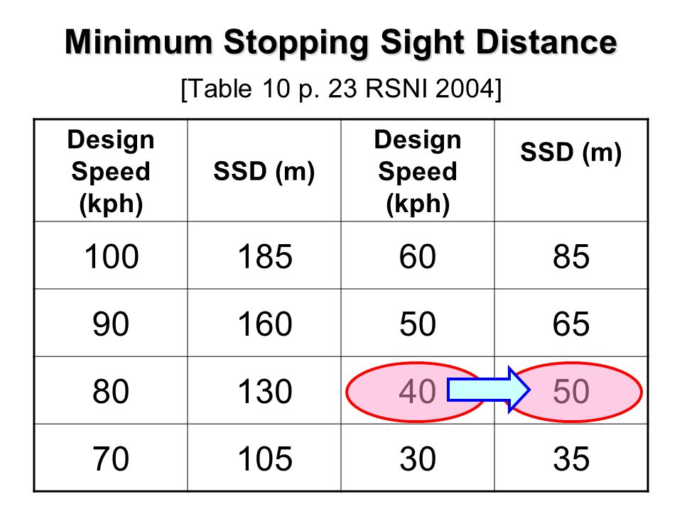 Minimum Stopping Sight Distance [Table 10 p. 23 RSNI 2004]